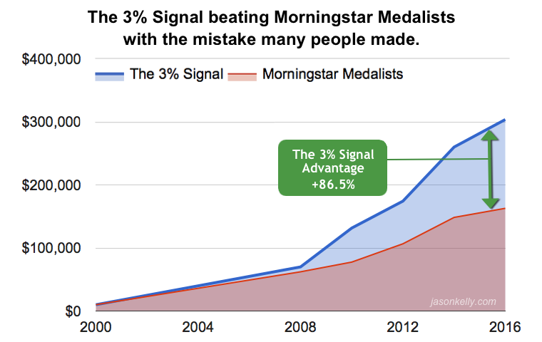 The 3% Signal beating Morningstar Medalists with the mistake many people made