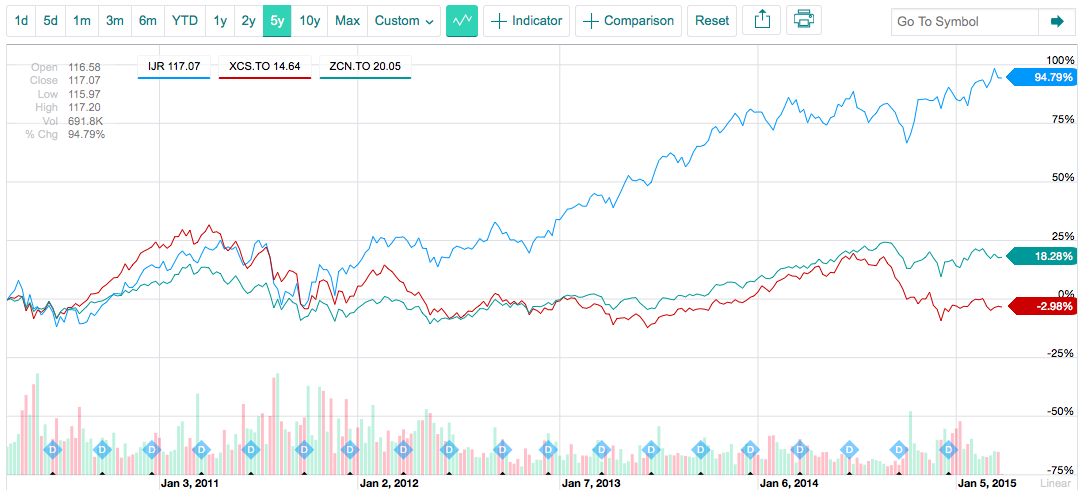IJR, XCS, and ZCN 5-Year Price Chart