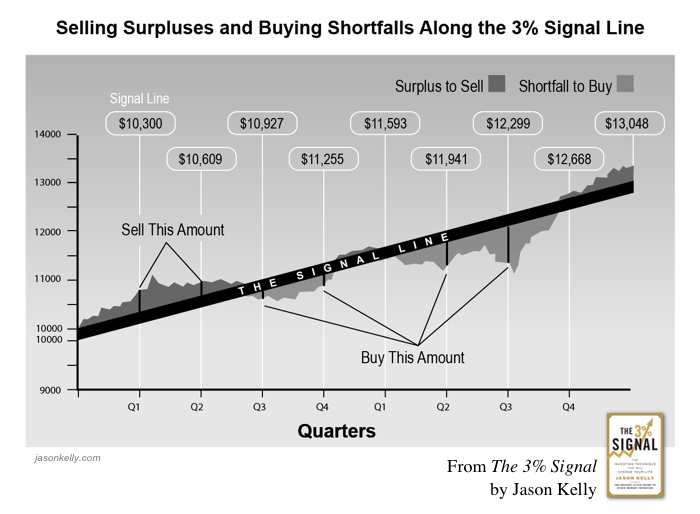 Chart: Selling Surpluses and Buying Shortfalls Along the 3% Signal Line