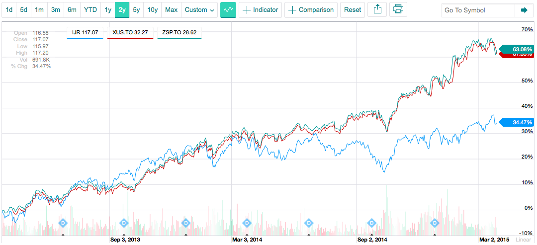 IJR vs TSX-Traded XUS and ZSP 2-Year Price Chart