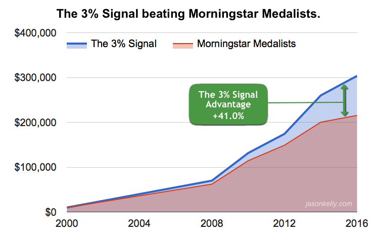 The 3% Signal beating Morningstar Medalists