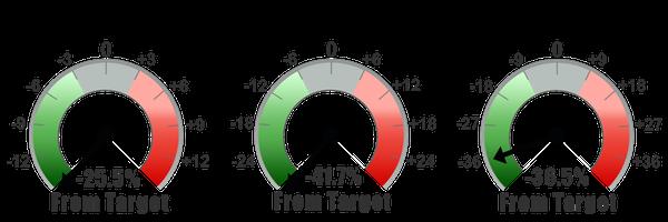 Sig Plan Mid-Quarter Indicators